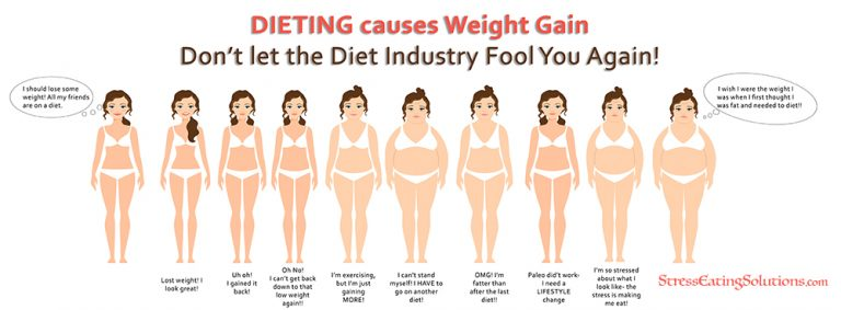 image of how a woman goes up in weight from dieting